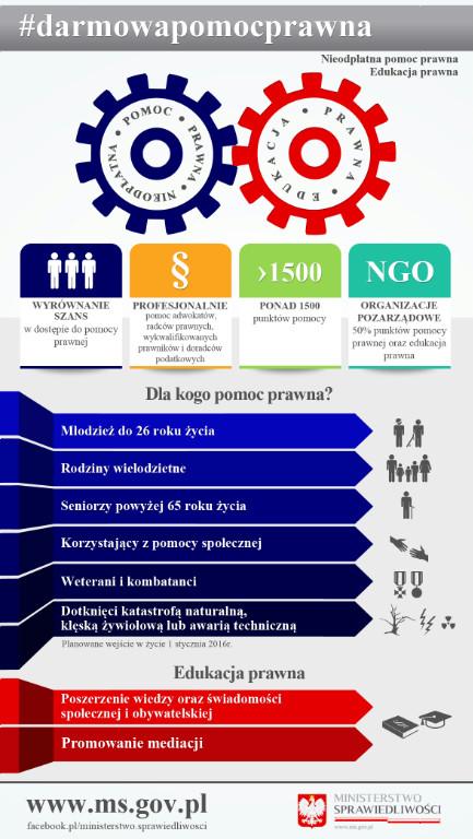 Darmowa Pomoc Prawna - grafika informacyjna